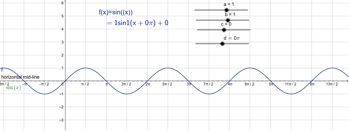 Exploring transformations of y=sin(x)  (in radians) Press Enter to start activity