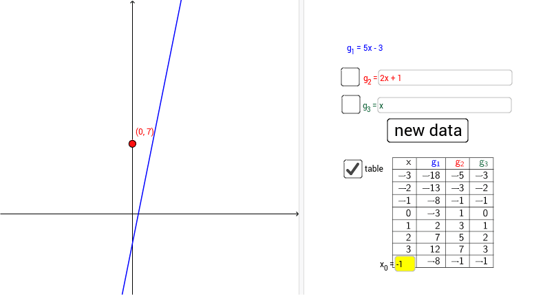 A linear function g1, and a point on the y-axis, are given. Construct a linear function whose graph is parallel to the graph of g1 and passes through the given point. Press Enter to start activity