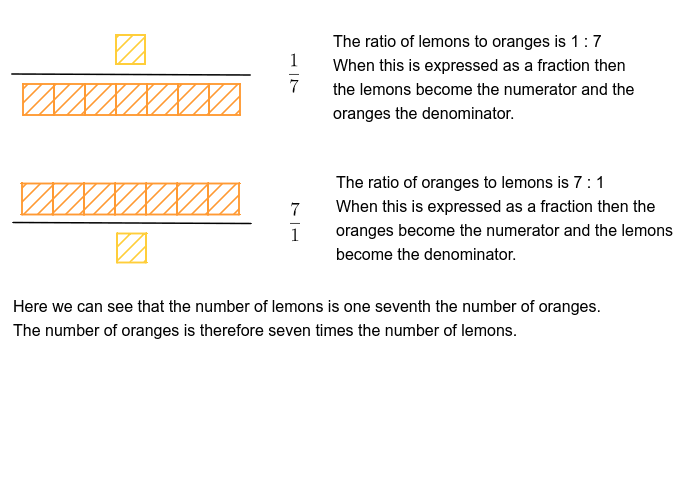 Ratios - expressed as fractions Press Enter to start activity