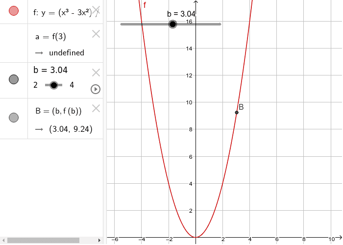 Notice that f(3) is undefined! Move the slider to either side of 3 to see what the trend in y-values is. Press Enter to start activity