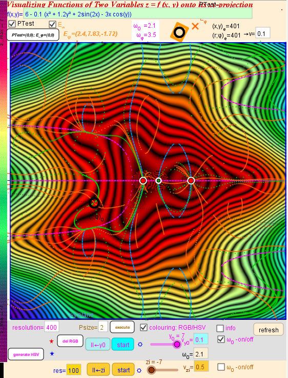 4. Contour lines in x-y Plane: Scan method ,RGB Colouring, Extrema lines