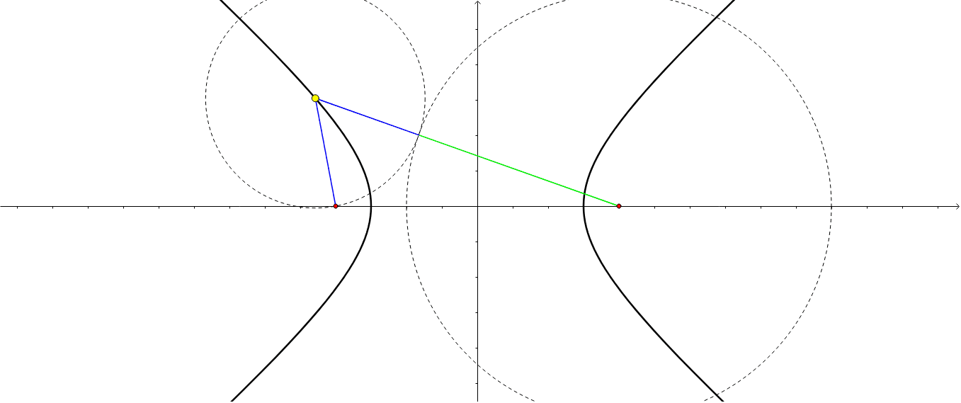This worksheet illustrates the relationship between a hyperbola and its foci. Move the yellow point along the hyperbola. Press Enter to start activity