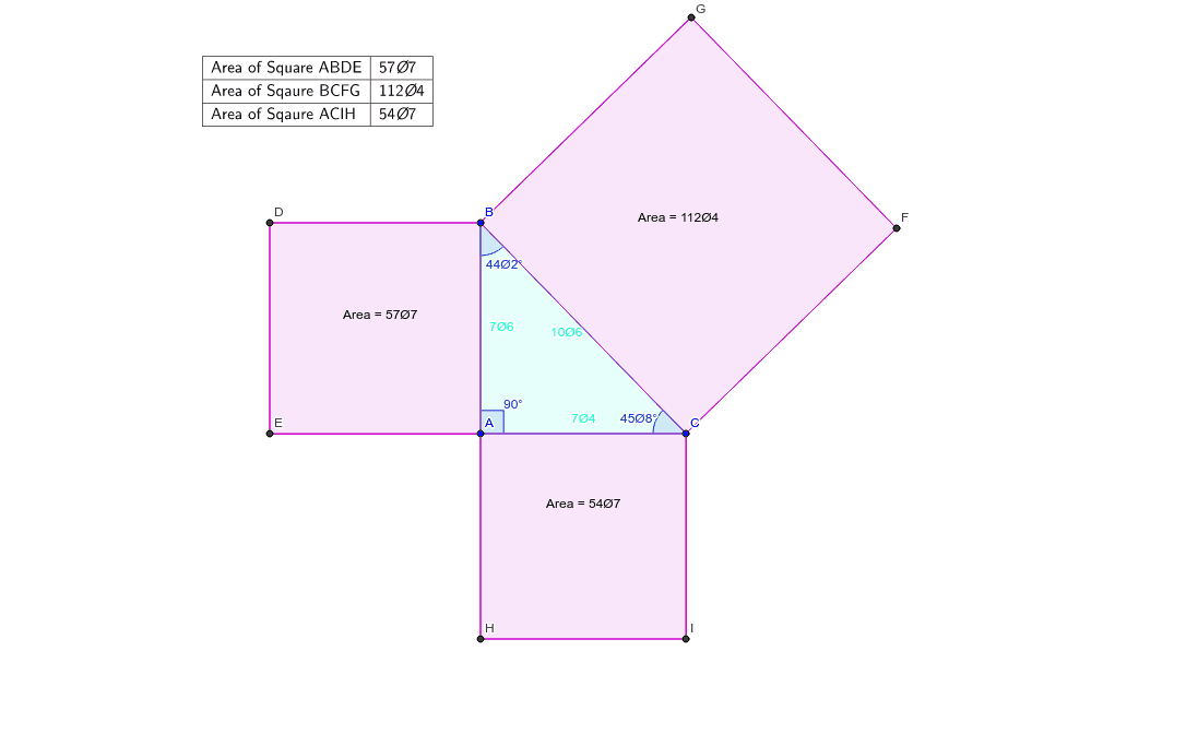 See how the relationship between the area of the squares of the sides of the triangle changes as you make triangle ABC different types of triangles. Press Enter to start activity