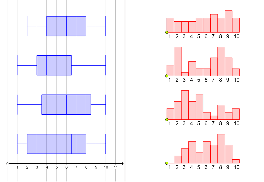 Each boxplot corresponds to one of the histograms. Match the histograms to the boxplots and explain how you made your choices. Press Enter to start activity