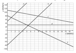 Using Linear Relations to Solve Problems: IM 8.3.14