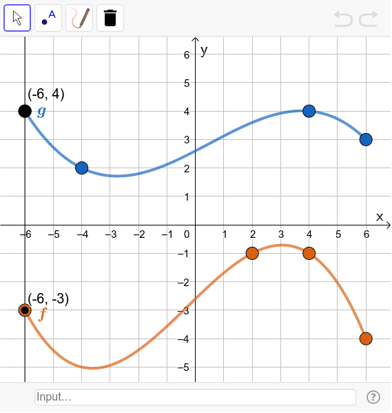 Sketch the graph of f(g(x)).  Press Enter to start activity