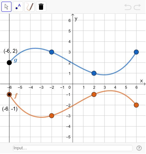 Sketch the graph of (g - f).  Press Enter to start activity