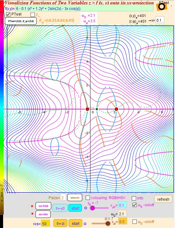 2. Contour lines in x-y Plane: LevelCurve method, Extrema lines