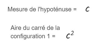 Le carré intérieur de la configuration 1 est formé de l'hypoténuse des quatre triangles rectangles.