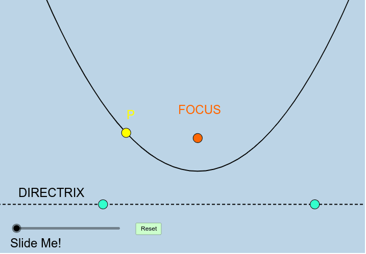 Here, we have a parabola with its focus and directrix. Point P lies on the parabola itself. Mess around with this app by moving any of the BIG POINTS anywhere you'd like. Press Enter to start activity