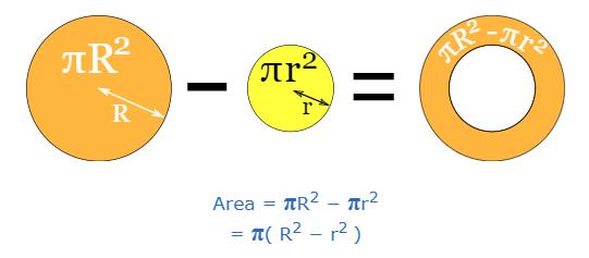 Area of an Annulus Formula