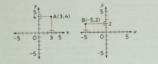 How to find the coordinates of a point