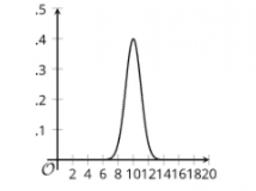 Normal Distributions: IM Alg2.7.5