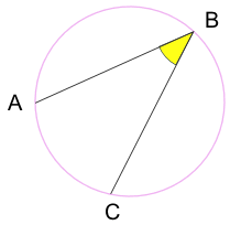 An inscribed angle is an angle with its vertex (B)  on a circle and radii for sides. It intercepts an arc on the circle (arc AC)