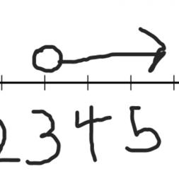 Efficiently Solving Inequalities: IM 7.6.15