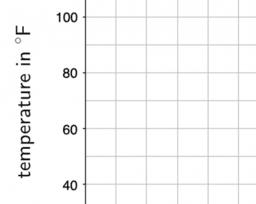 Using and Interpreting a Mathematical Model: IM 8.9.6
