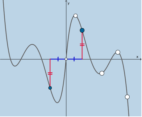 Sample 2 - ODD FUNCTION ILLUSTRATOR: Feel free to move any of the BIG points wherever you'd like.   Press Enter to start activity