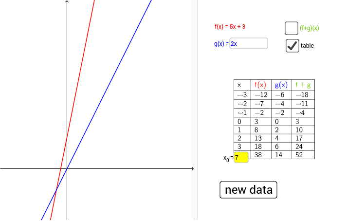 A linear function f, and a point (in red) are given. Construct a linear function g so that the graph of the function f+g will pass through the given point. Press Enter to start activity