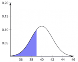 Areas under a Normal Curve: IM Alg2.7.7