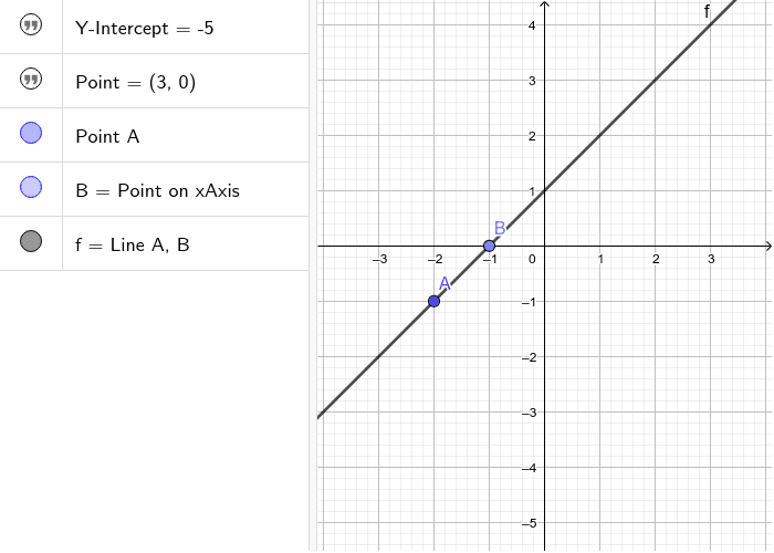 Click and drag points A and B to the given Y-intercept and Point. Press Enter to start activity