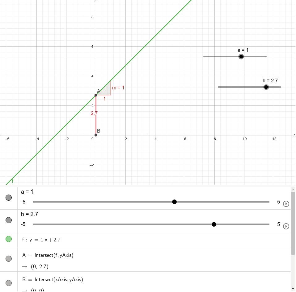 Canvia els valors d'a i b i observa que passa en el gràfic, en la fórmula de la funció i en la pendent Premeu Enter per iniciar l'activitat