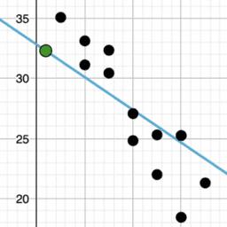 Describing Trends in Scatter Plots: IM 8.6.5