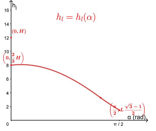 Dependenţa înălţimii coloanei de lichid, de unghiul de rotaţie