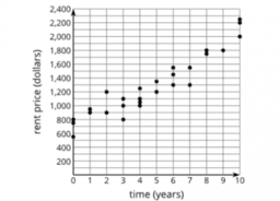 Patterns of Growth: IM Alg1.5.2