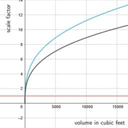 Volume and Graphing: IM Geo.5.18