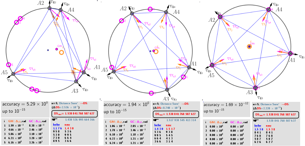 """Initial, intermediate and final -the """"equilibrium"""" location of points on the circle as a result of an iterative procedure leading to the Maximum Distance Sum condition."""